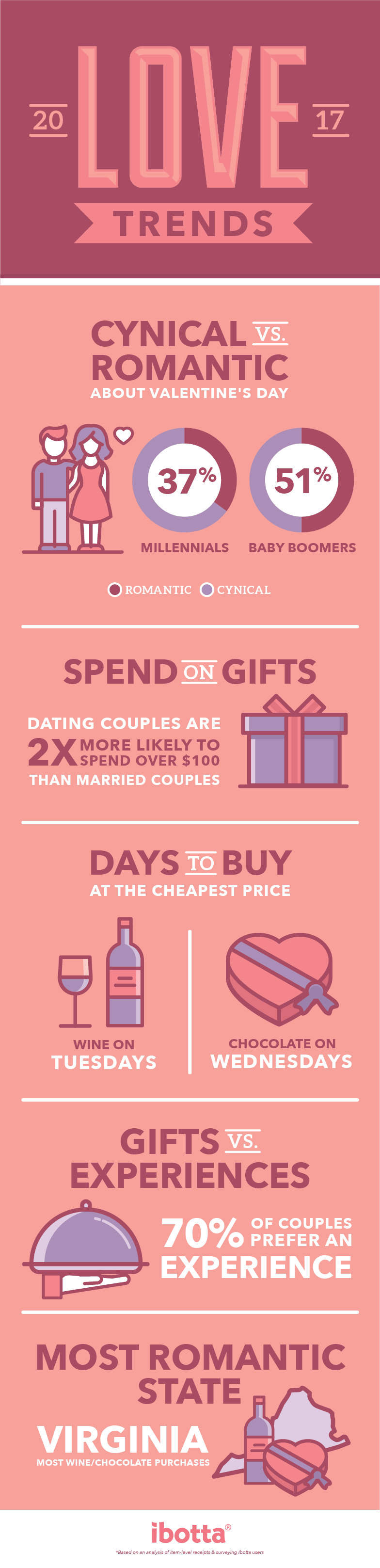 love-trends-infographic-01-1